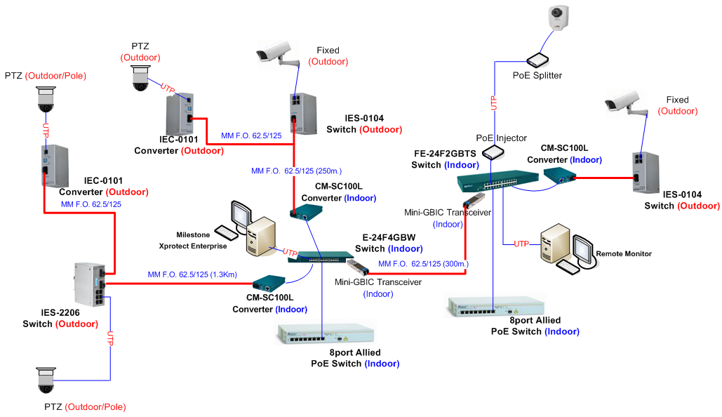 ip camera wiring diagram ip automotive wiring diagrams description diagram ip camera wiring diagram